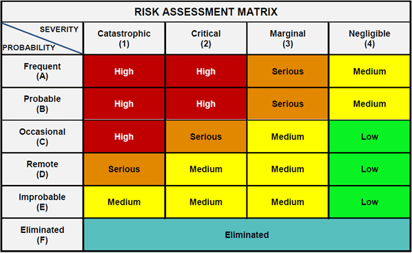 conducting risk assessment  u0026 provide control options for
